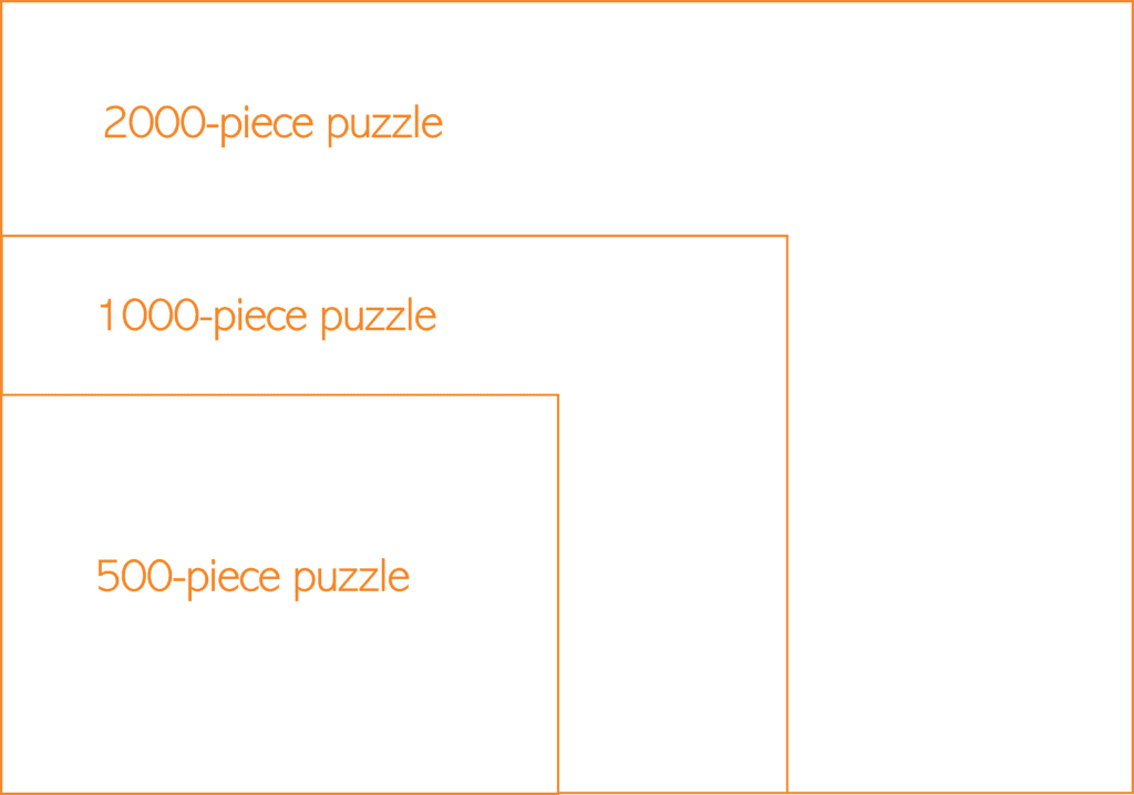 visual comparison of jigsaw puzzle sizes